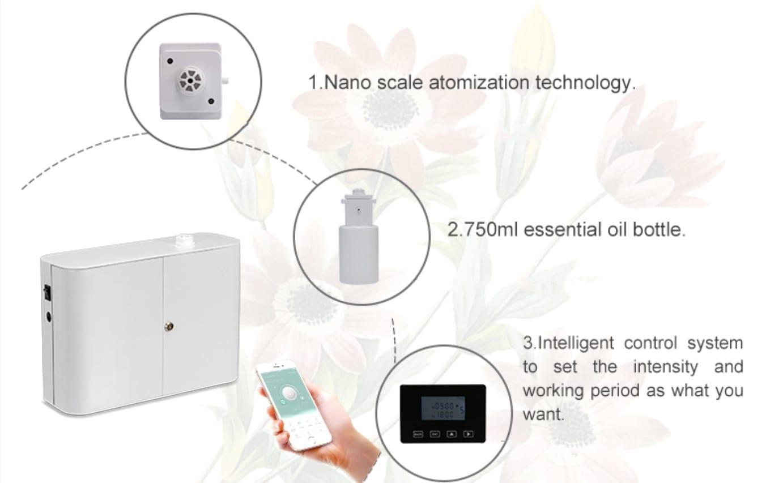 דיפיוזר חשמלי | מפיץ ריח חשמלי מפיצי ריח